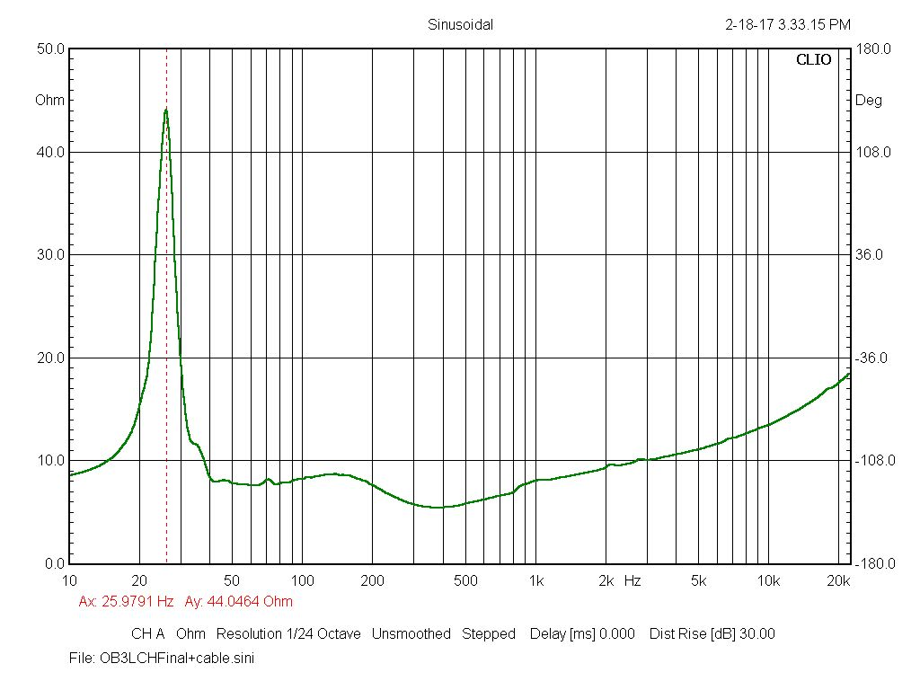 OB3 Impedance Curve